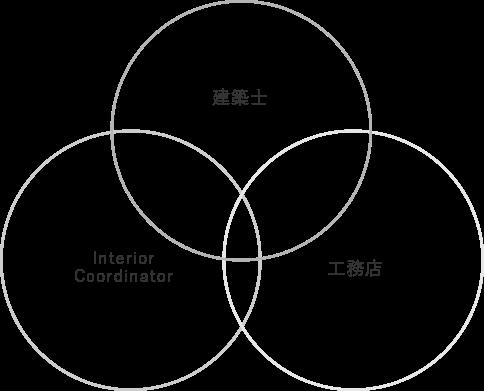 建築士 工務店 Interior Coordinator